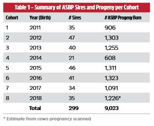 Table 1.  The ASBP has produced 8 Cohorts of progeny as summarised.