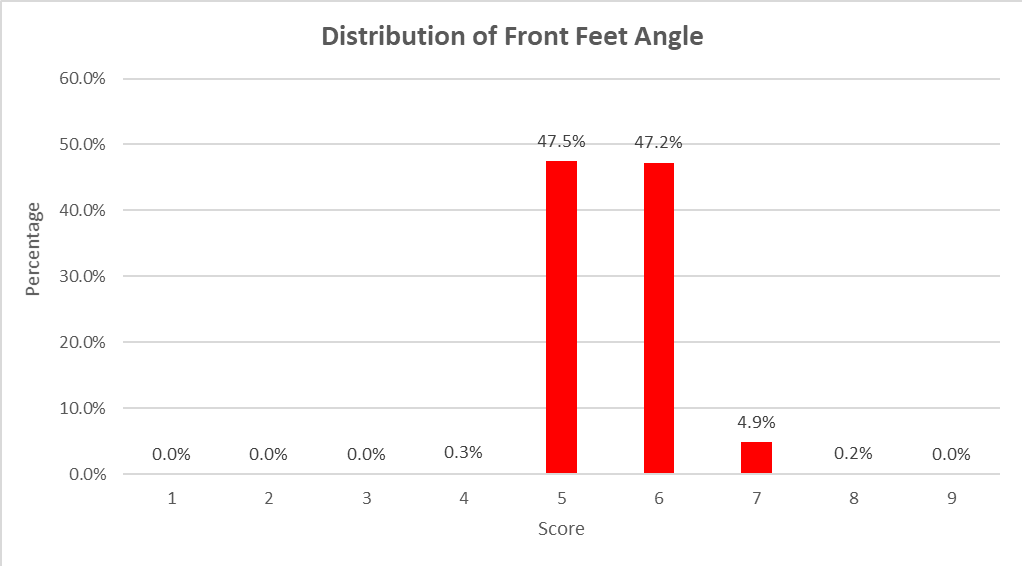 Figure 3 - Distribution of Front Feet Claw Set Scores in ASBP Progeny Cohors 1 to 6 (n=5142)