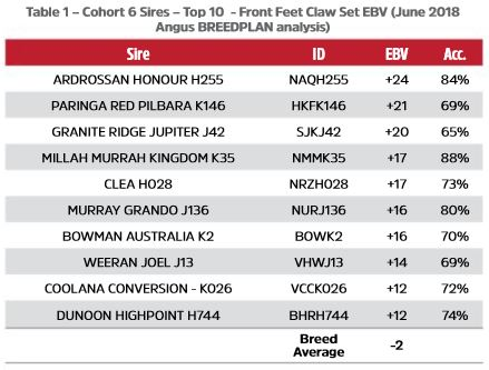 Table 1 - Cohort 6 Sires - Top 10 -  Front Feet Claw Set EBV (June 2018 Angus BREEDPLAN analysis)