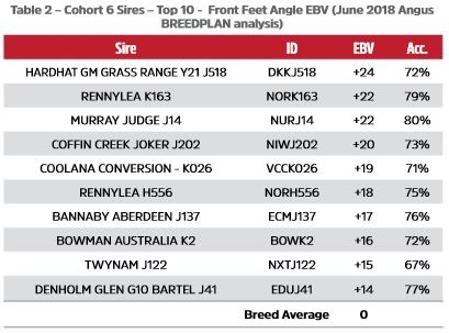 Table 2 - Cohort 6 Sires - Top 10 -  Front Feet Angle EBV (June 2018 Angus BREEDPLAN analysis)