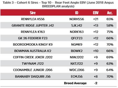 Table 3 - Cohort 6 Sires - Top 10 -  Rear Feet Angle EBV (June 2018 Angus BREEDPLAN analysis)