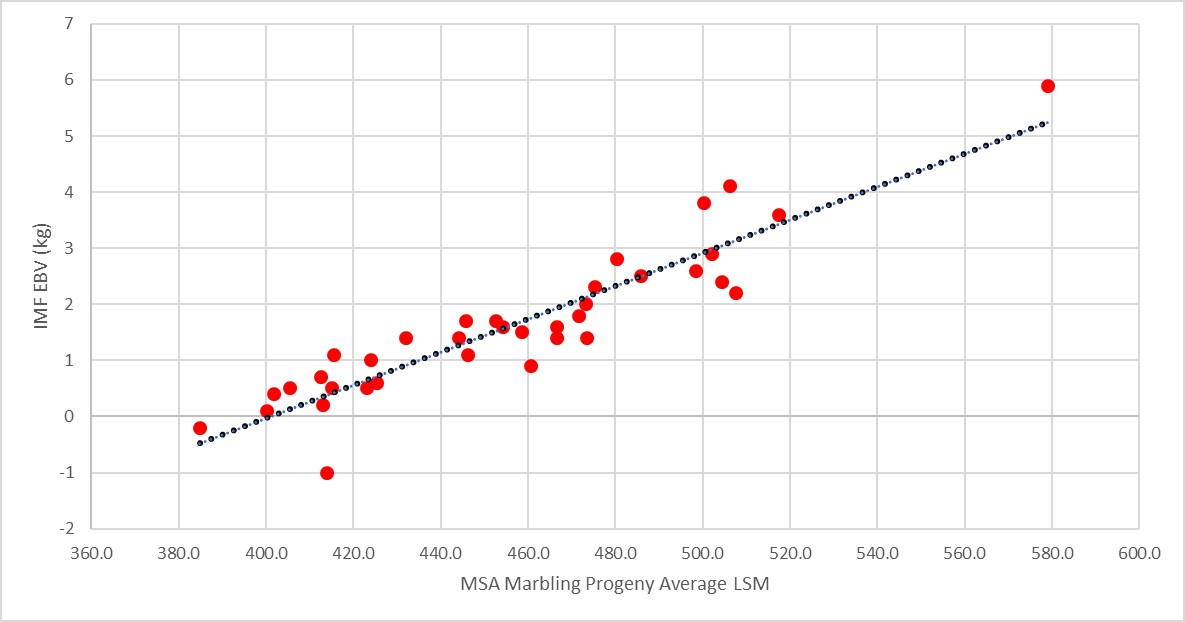 Figure 3 – Relationship between MSA Marbling Score progeny averages and IMF EBVs for the ASBP Cohort 5 Sires with 10 or more ASBP carcase progeny.