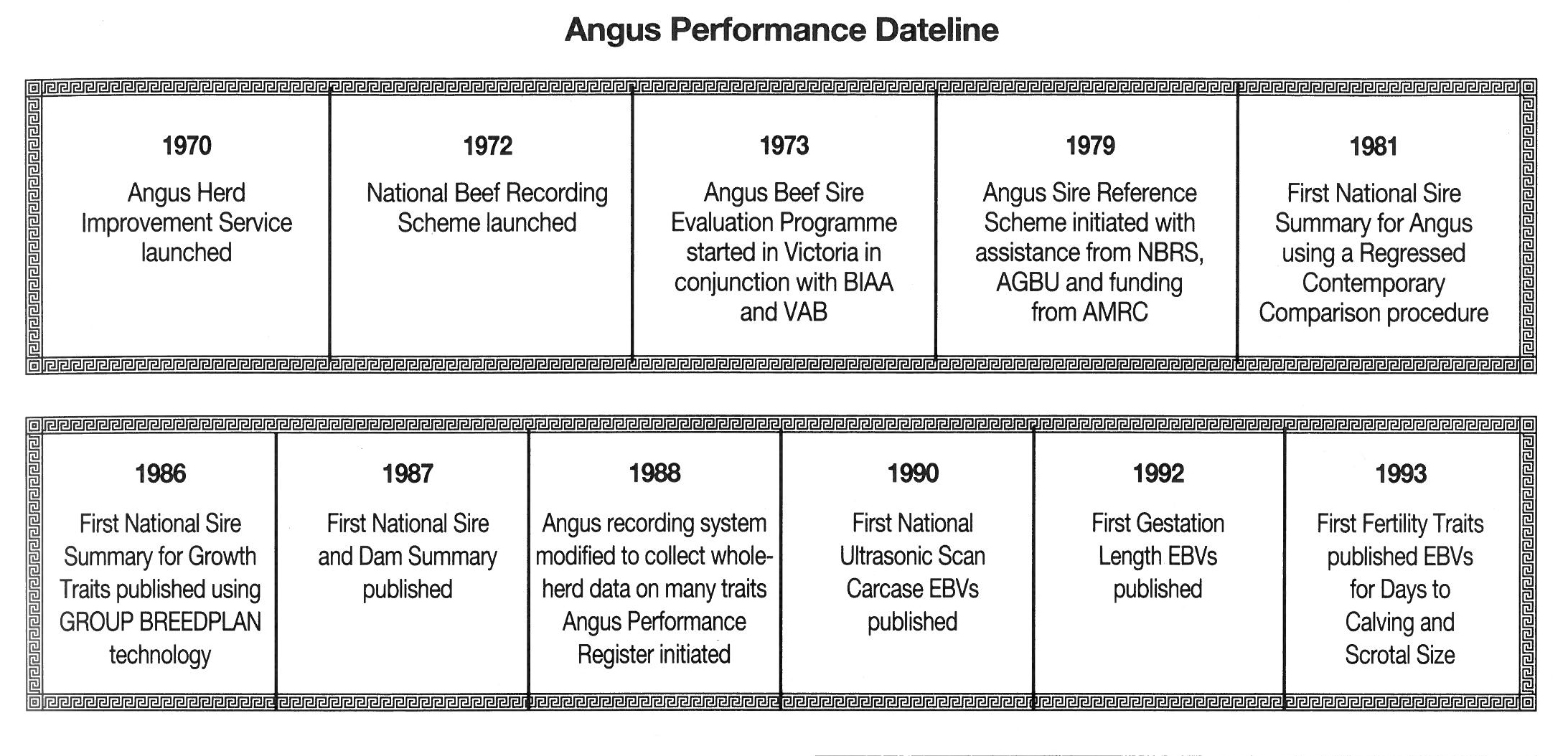 Angus Performance Dateline (Australian Angus Journal 1994)